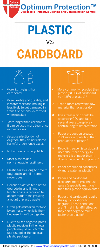 Plastic Recycling Vs Cardboard Recycling