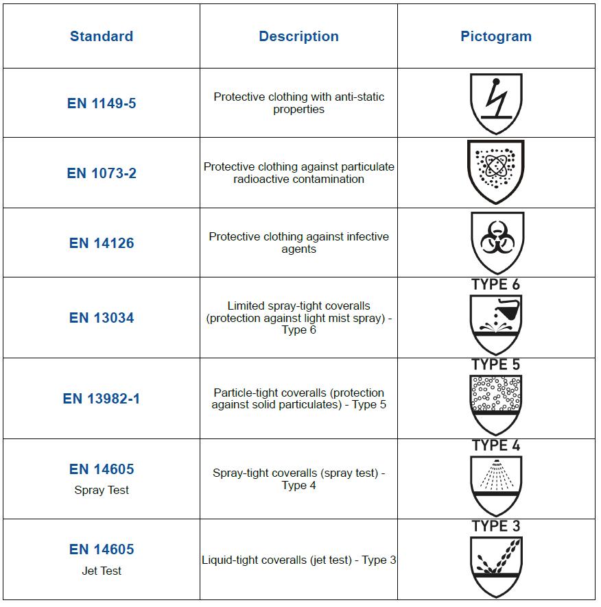 ppe-european-conformity-standards